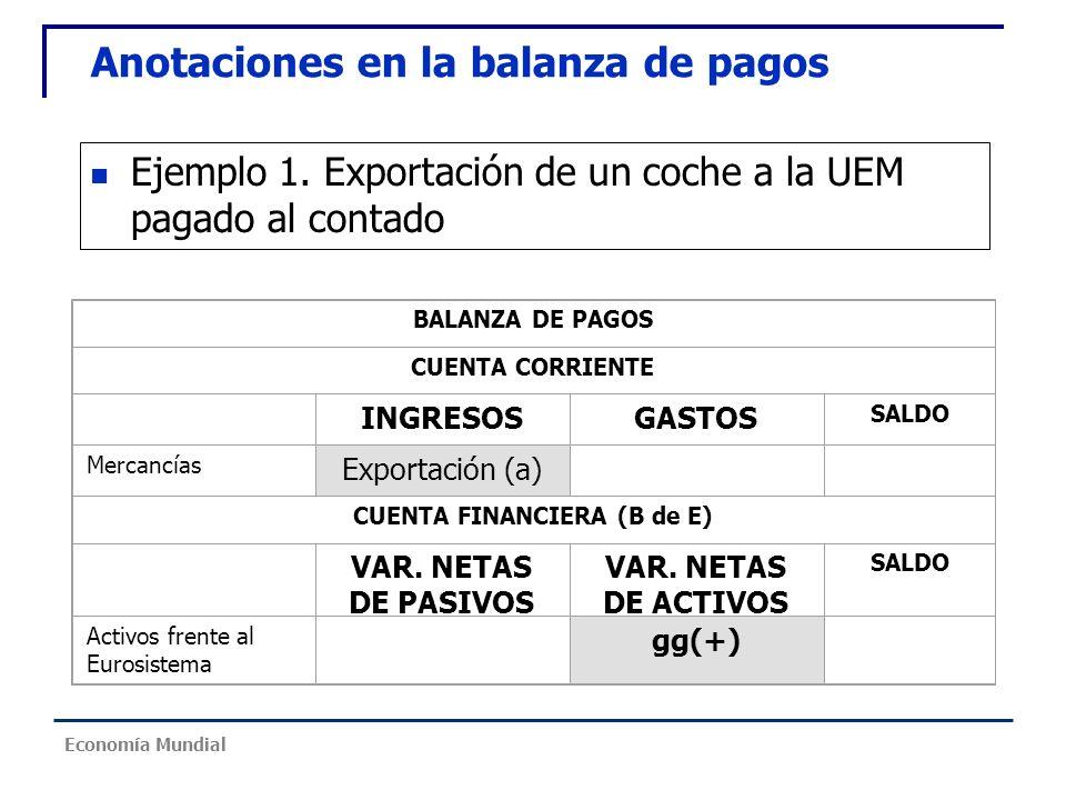 Ejemplo 1. Exportación de un coche a la UEM pagado al contado BALANZA DE PAGOS CUENTA CORRIENTE INGRESOSGASTOS SALDO Mercancías Exportación (a) CUENTA