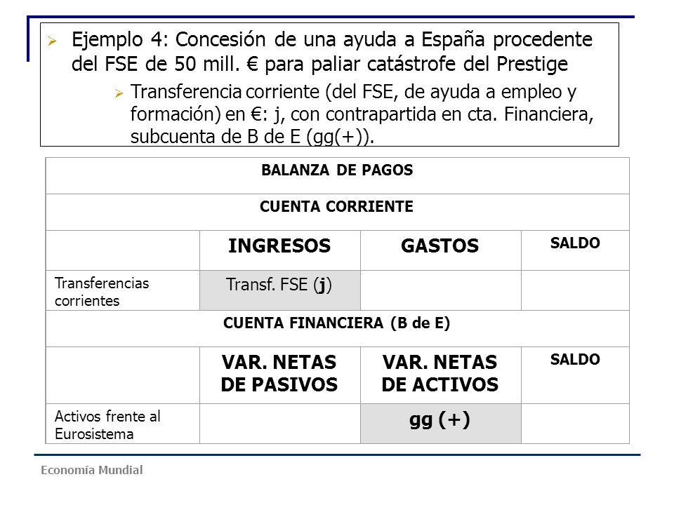 Ejemplo 4: Concesión de una ayuda a España procedente del FSE de 50 mill. para paliar catástrofe del Prestige Transferencia corriente (del FSE, de ayu