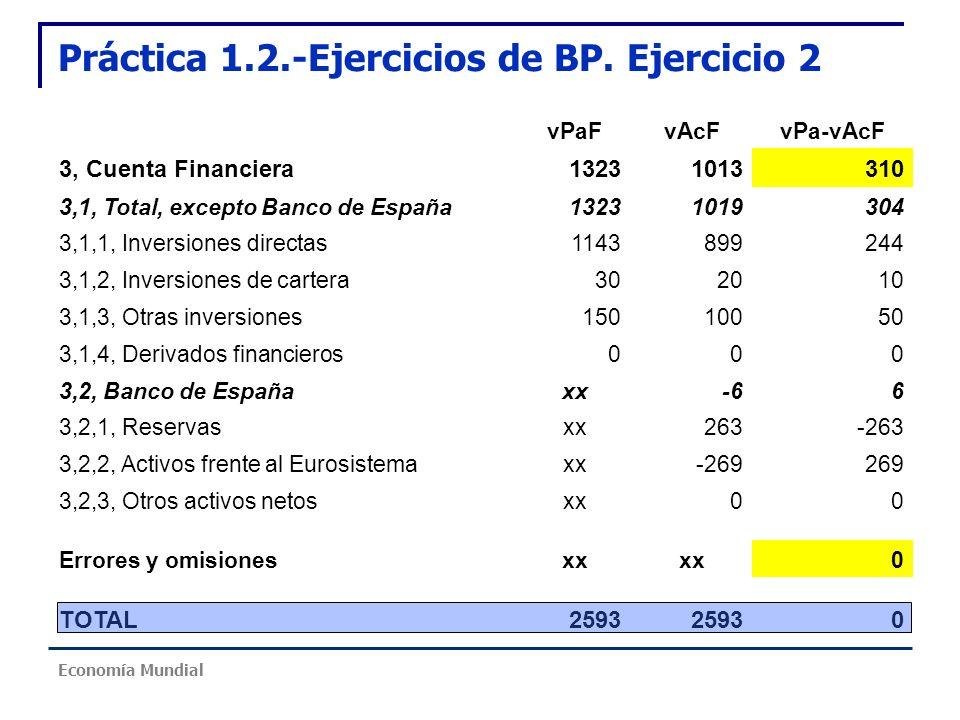Práctica 1.2.-Ejercicios de BP. Ejercicio 2 vPaFvAcFvPa-vAcF 3, Cuenta Financiera13231013310 3,1, Total, excepto Banco de España13231019304 3,1,1, Inv