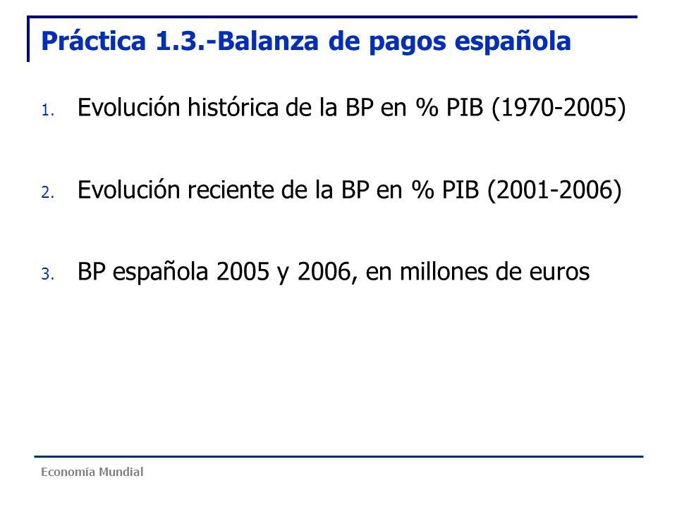 Práctica 1.3.-Balanza de pagos española 1. Evolución histórica de la BP en % PIB (1970-2005) 2. Evolución reciente de la BP en % PIB (2001-2006) 3. BP