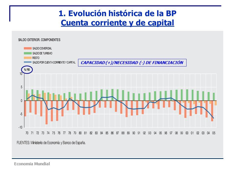 1. Evolución histórica de la BP Cuenta corriente y de capital CAPACIDAD (+)/NECESIDAD (-) DE FINANCIACIÓN Economía Mundial