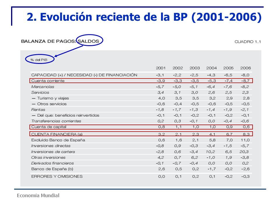 2. Evolución reciente de la BP (2001-2006) Economía Mundial