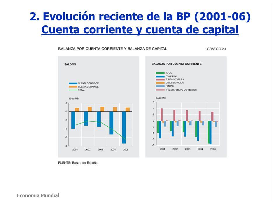 2. Evolución reciente de la BP (2001-06) Cuenta corriente y cuenta de capital Economía Mundial