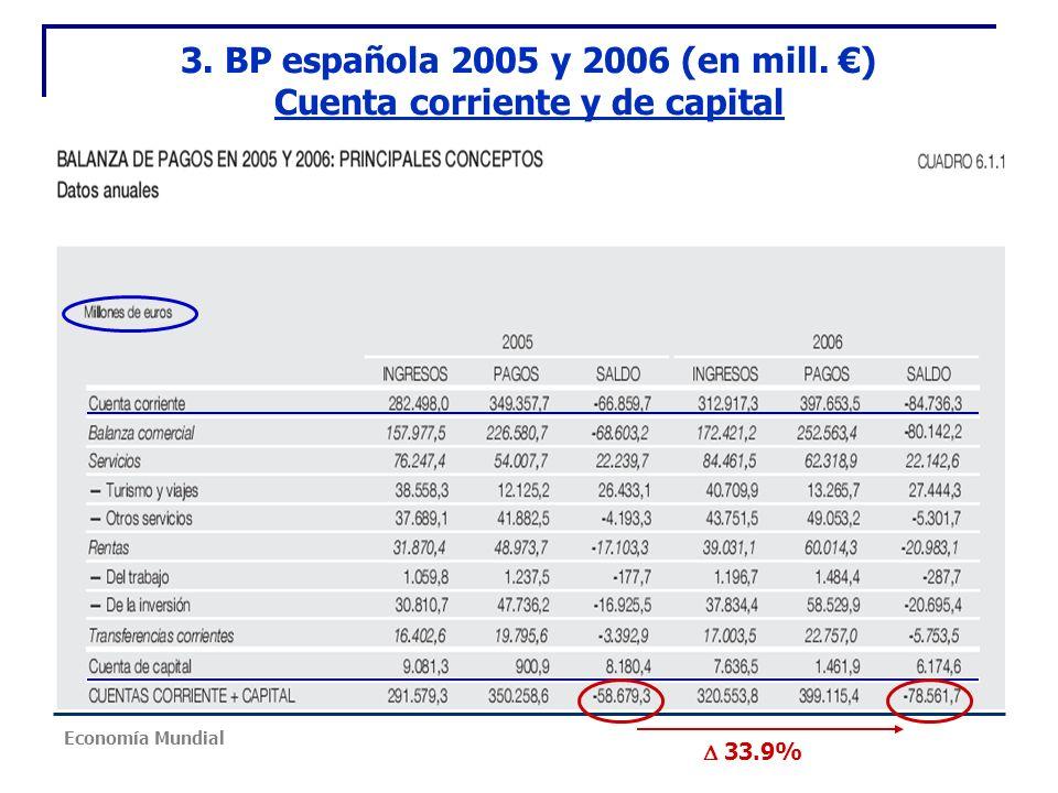 3. BP española 2005 y 2006 (en mill. ) Cuenta corriente y de capital 33.9% Economía Mundial