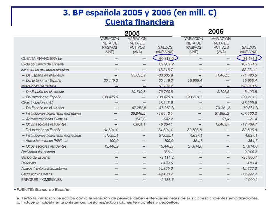 2005 2006 3. BP española 2005 y 2006 (en mill. ) Cuenta financiera