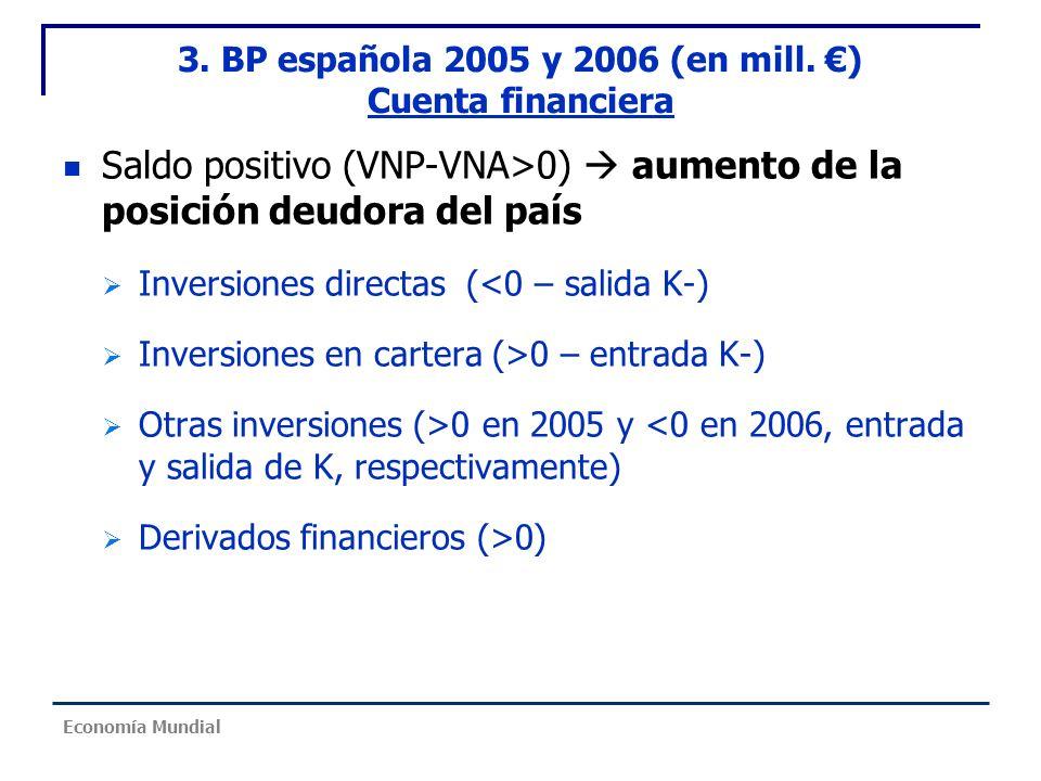 Saldo positivo (VNP-VNA>0) aumento de la posición deudora del país Inversiones directas (<0 – salida K-) Inversiones en cartera (>0 – entrada K-) Otra