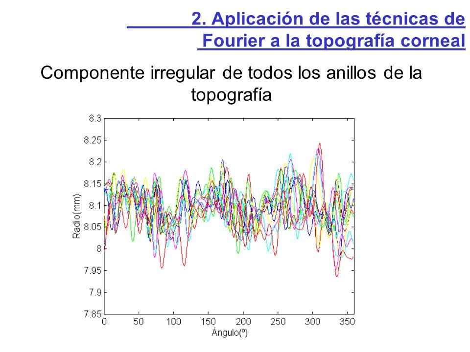 Superficie en 3-D del astigmatismo regular (suma de las componentes 0,1,2) 2.
