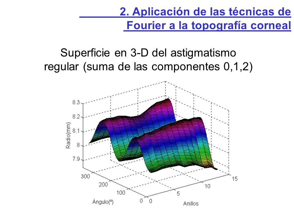 Superficie en 3-D del astigmatismo regular (suma de las componentes 0,1,2) 2. Aplicación de las técnicas de Fourier a la topografía corneal