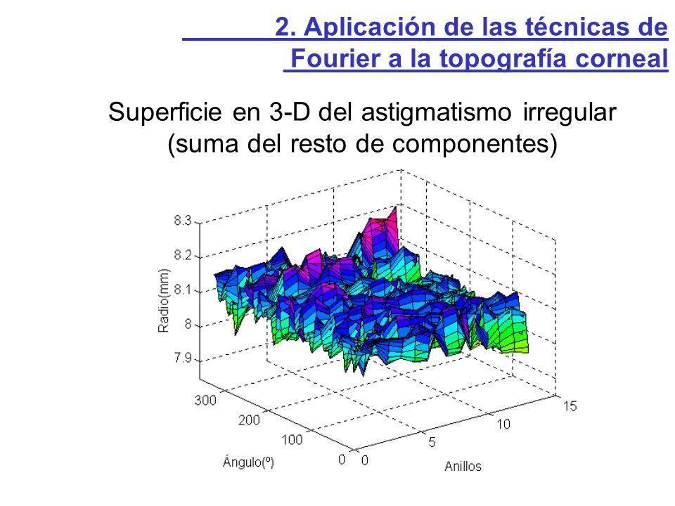 Superficie en 3-D del astigmatismo irregular (suma del resto de componentes) 2. Aplicación de las técnicas de Fourier a la topografía corneal