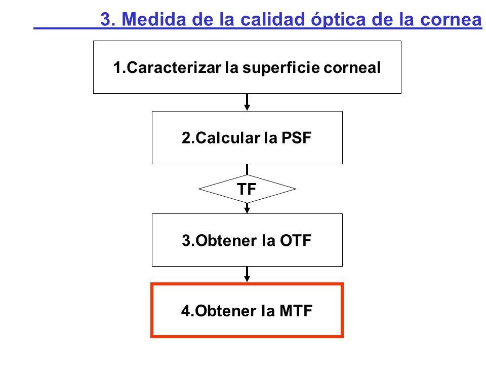 1.Caracterizar la superficie corneal 3.