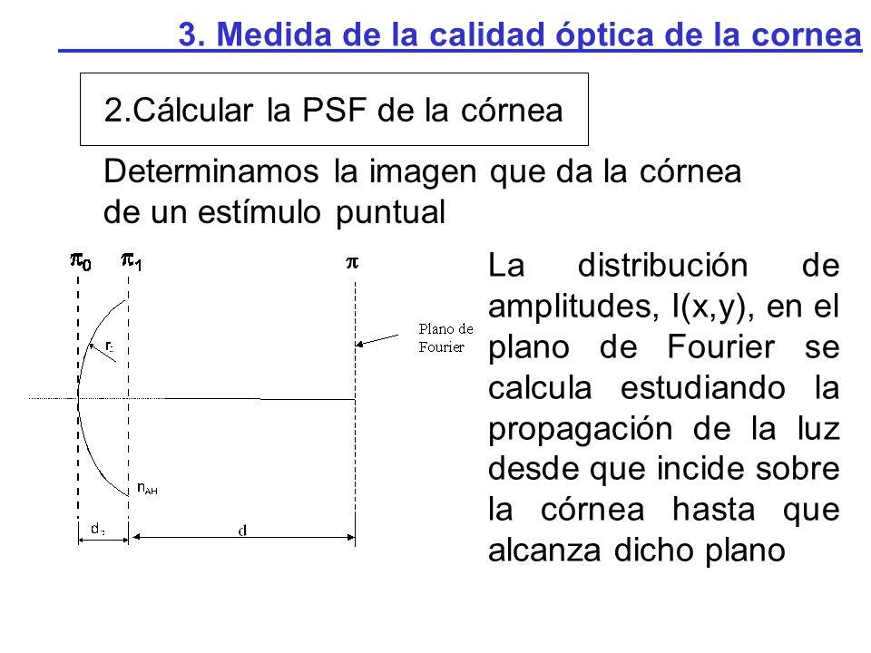 3. Medida de la calidad óptica de la cornea 3. Obtener la OTF 4. Obtener la MTF