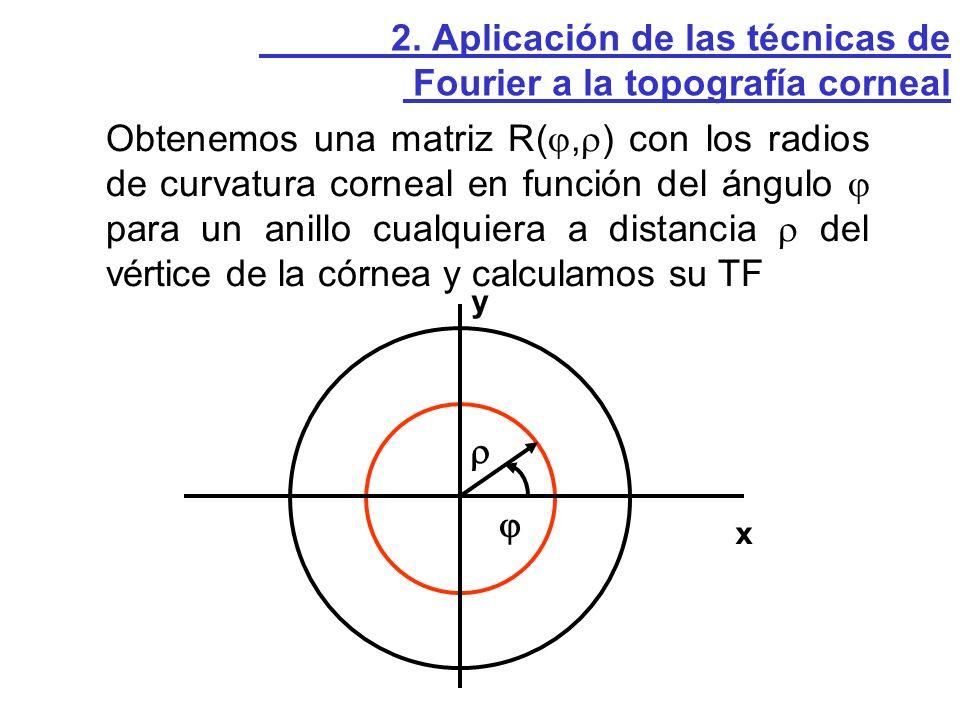 Obtenemos una matriz R(, ) con los radios de curvatura corneal en función del ángulo para un anillo cualquiera a distancia del vértice de la córnea y