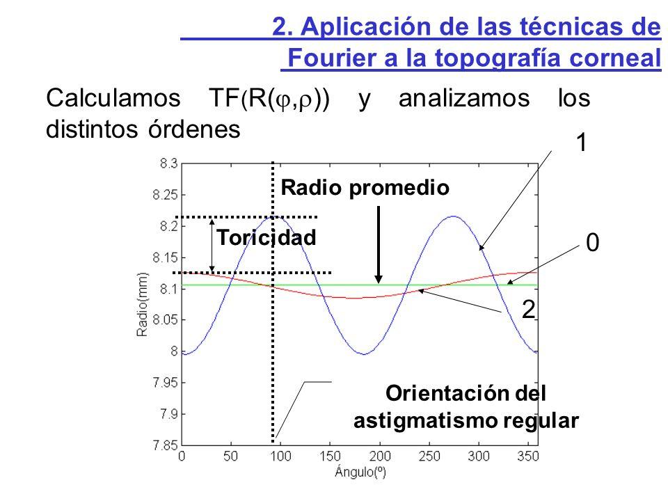 0 1 2 2. Aplicación de las técnicas de Fourier a la topografía corneal Calculamos TF ( R(, )) y analizamos los distintos órdenes Radio promedio Orient
