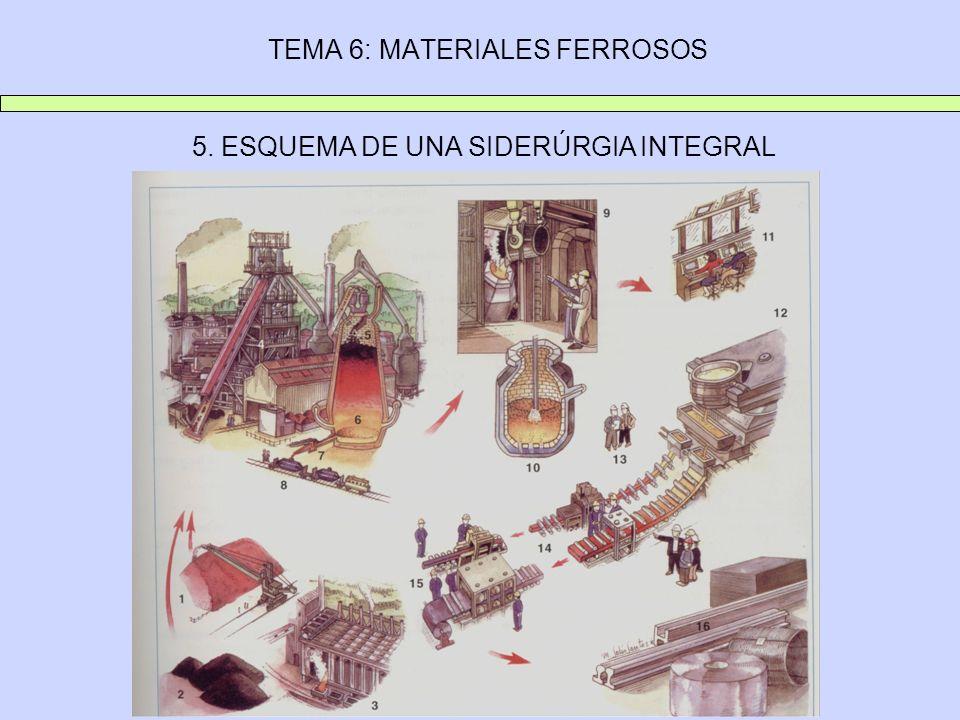 TEMA 6: MATERIALES FERROSOS 5. ESQUEMA DE UNA SIDERÚRGIA INTEGRAL