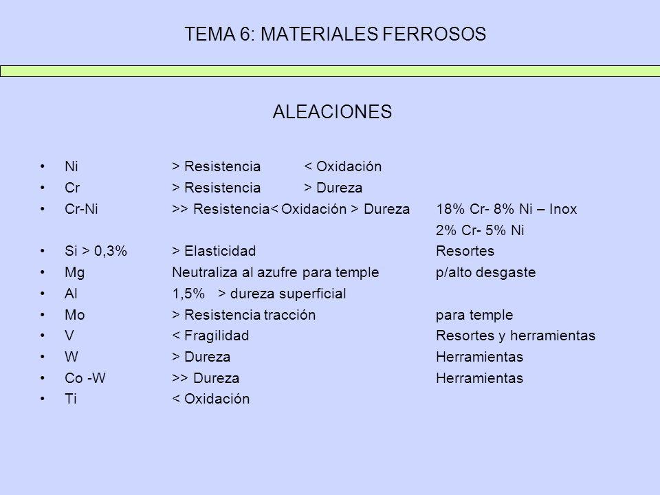 TEMA 6: MATERIALES FERROSOS ALEACIONES Ni> Resistencia< Oxidación Cr> Resistencia> Dureza Cr-Ni>> Resistencia Dureza 18% Cr- 8% Ni – Inox 2% Cr- 5% Ni