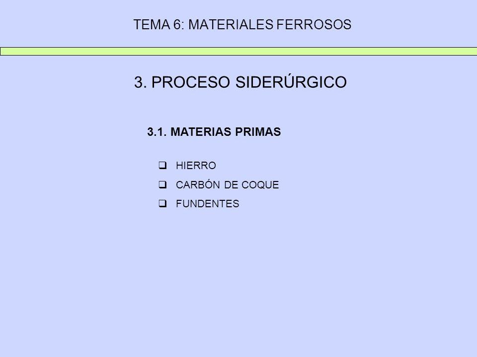 TEMA 6: MATERIALES FERROSOS HIERRO El MINERAL DE HIERRO lleva mezclados: La MENA o parte útil: óxidos de hierro La GANGA o parte no útil: sílices, cal, alúmina, etc.