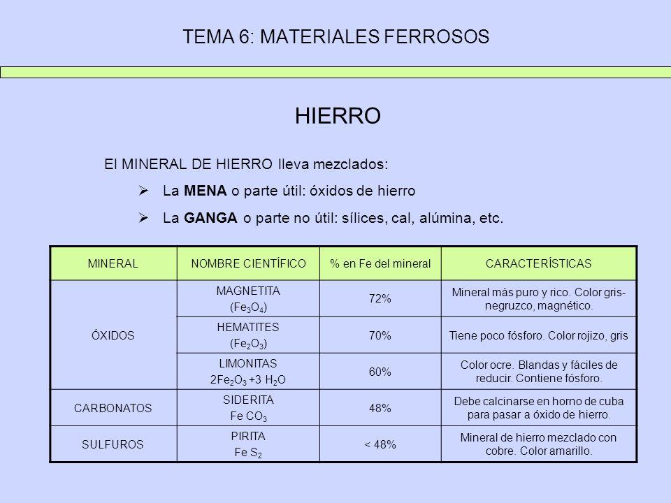 TEMA 6: MATERIALES FERROSOS HIERRO El MINERAL DE HIERRO lleva mezclados: La MENA o parte útil: óxidos de hierro La GANGA o parte no útil: sílices, cal