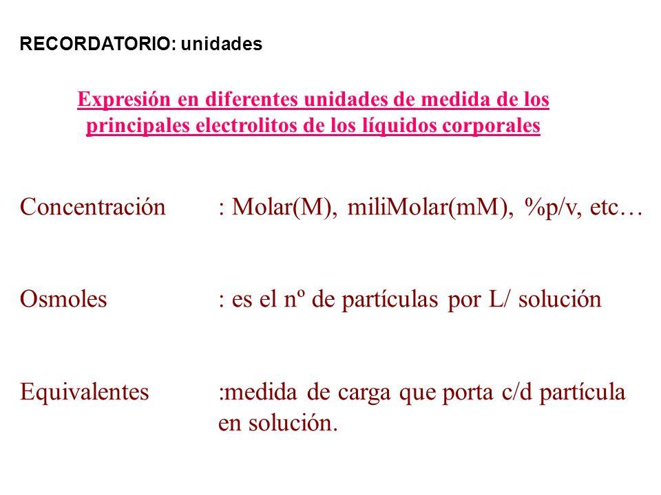 Expresión en diferentes unidades de medida de los principales electrolitos de los líquidos corporales Concentración: Molar(M), miliMolar(mM), %p/v, et