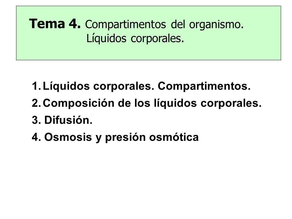 Tema 4. Compartimentos del organismo. Líquidos corporales. 1.Líquidos corporales. Compartimentos. 2.Composición de los líquidos corporales. 3. Difusió