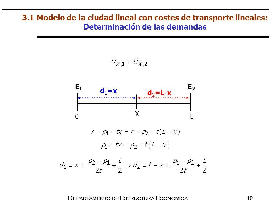Departamento de Estructura Económica10 3.1 Modelo de la ciudad lineal con costes de transporte lineales: Determinación de las demandas d 2 =L-x d 1 =x