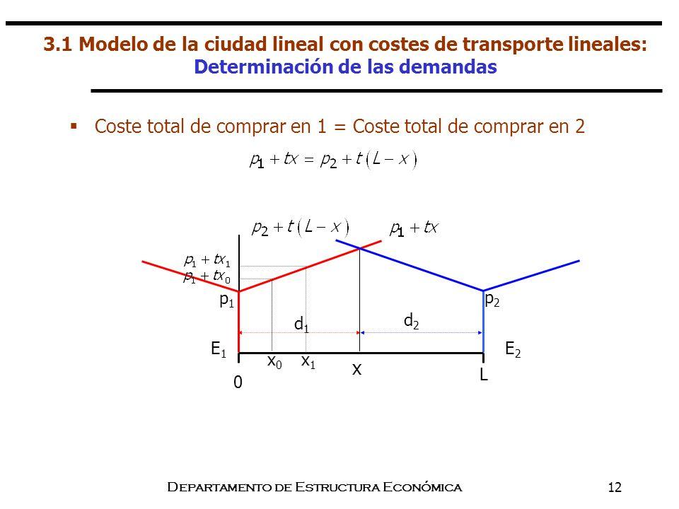 Departamento de Estructura Económica12 3.1 Modelo de la ciudad lineal con costes de transporte lineales: Determinación de las demandas Coste total de