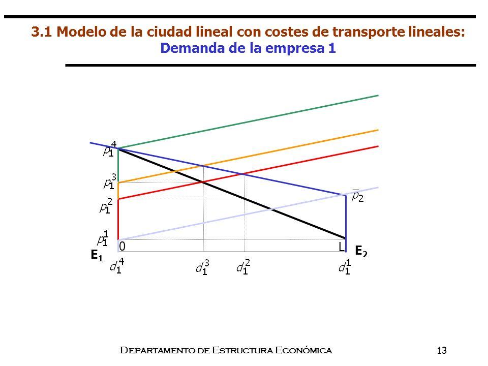 Departamento de Estructura Económica13 3.1 Modelo de la ciudad lineal con costes de transporte lineales: Demanda de la empresa 1 E1E1 E2E2 0 L