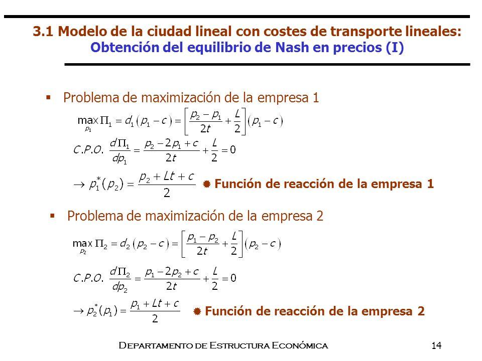 Departamento de Estructura Económica14 Problema de maximización de la empresa 1 Problema de maximización de la empresa 2 Función de reacción de la emp