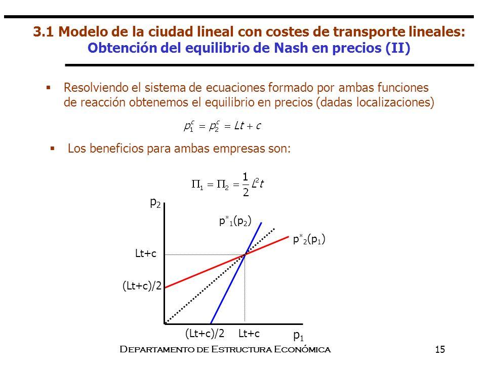Departamento de Estructura Económica15 Resolviendo el sistema de ecuaciones formado por ambas funciones de reacción obtenemos el equilibrio en precios