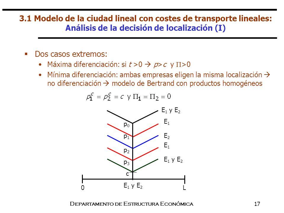 Departamento de Estructura Económica17 Dos casos extremos: Máxima diferenciación: si t >0 p>c y >0 Mínima diferenciación: ambas empresas eligen la mis