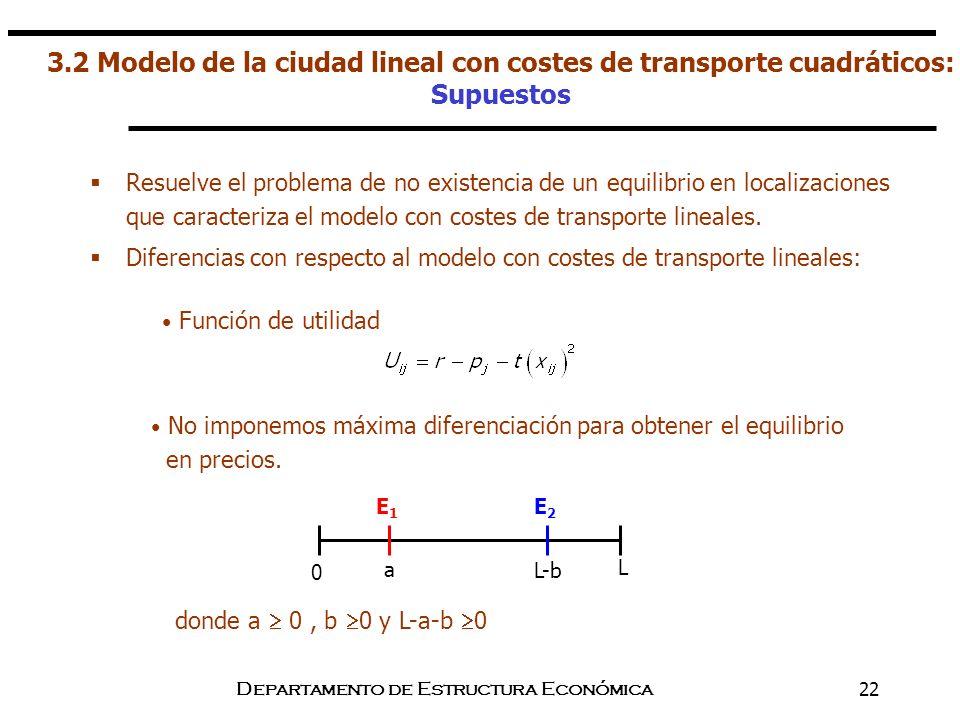 Departamento de Estructura Económica22 3.2 Modelo de la ciudad lineal con costes de transporte cuadráticos: Supuestos Resuelve el problema de no exist