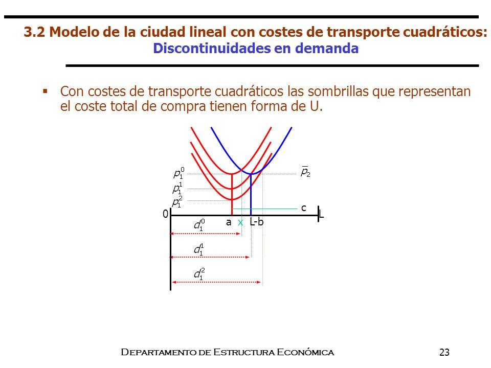 Departamento de Estructura Económica23 Con costes de transporte cuadráticos las sombrillas que representan el coste total de compra tienen forma de U.