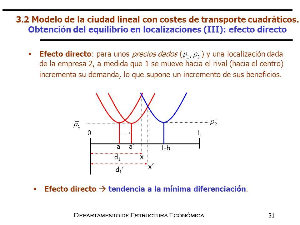 Departamento de Estructura Económica31 Efecto directo: para unos precios dados ( ) y una localización dada de la empresa 2, a medida que 1 se mueve ha