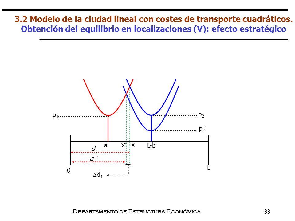 Departamento de Estructura Económica33 d 1 p 2 p1p1 a p2p2 L-b x x L 0 3.2 Modelo de la ciudad lineal con costes de transporte cuadráticos. Obtención
