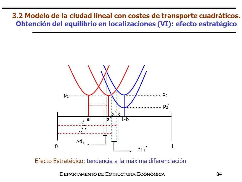 Departamento de Estructura Económica34 p 2 d 1 Efecto Estratégico: tendencia a la máxima diferenciación a x x p2p2 d 1 L0 a p1p1 L-b 3.2 Modelo de la