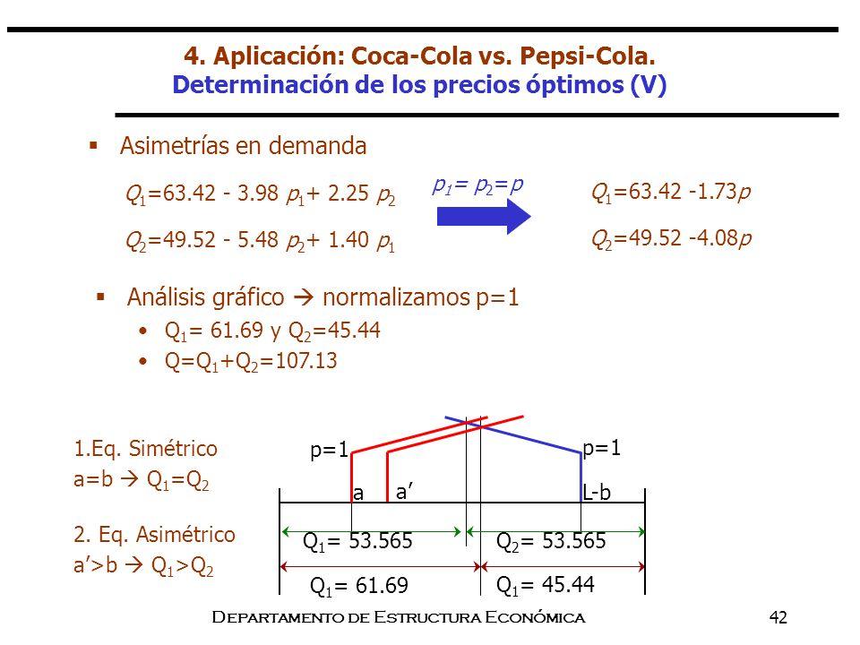 Departamento de Estructura Económica42 Asimetrías en demanda Q 1 =63.42 - 3.98 p 1 + 2.25 p 2 Q 2 =49.52 - 5.48 p 2 + 1.40 p 1 p 1 = p 2 =p Q 1 =63.42