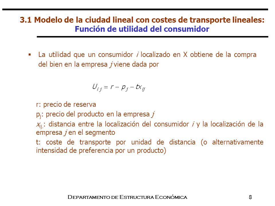 Departamento de Estructura Económica8 3.1 Modelo de la ciudad lineal con costes de transporte lineales: Función de utilidad del consumidor r: precio d