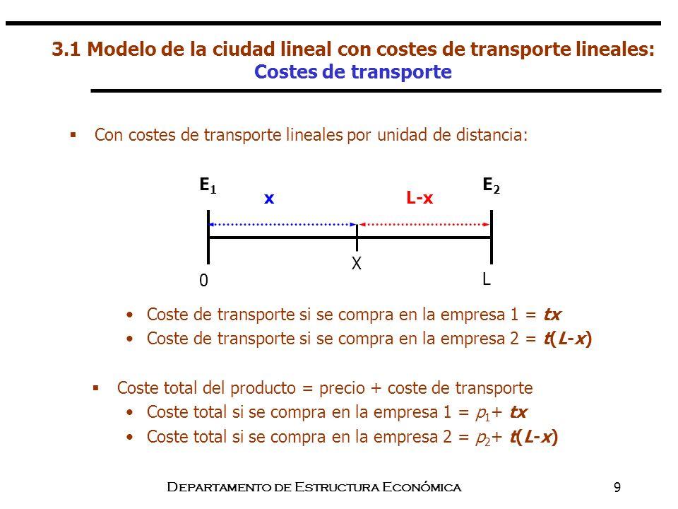 Departamento de Estructura Económica9 3.1 Modelo de la ciudad lineal con costes de transporte lineales: Costes de transporte Coste de transporte si se