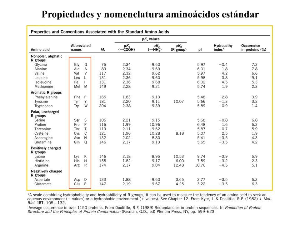 Propiedades y nomenclatura aminoácidos estándar