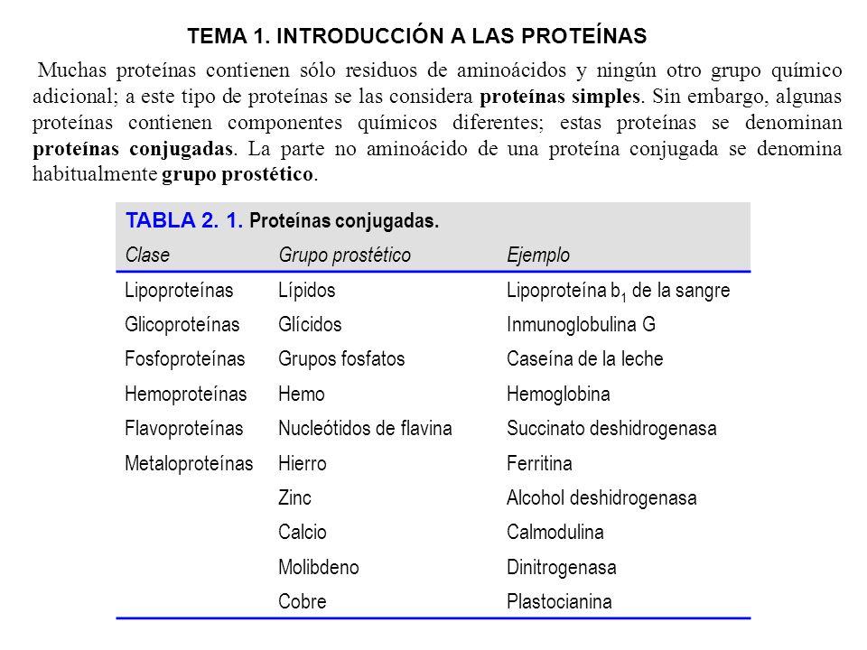TABLA 2.1. Proteínas conjugadas.
