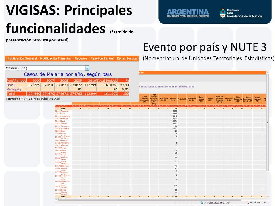 VIGISAS: Principales funcionalidades (Extraído de presentación provista por Brasil) Evento por país y NUTE 3 (Nomenclatura de Unidades Territoriales E
