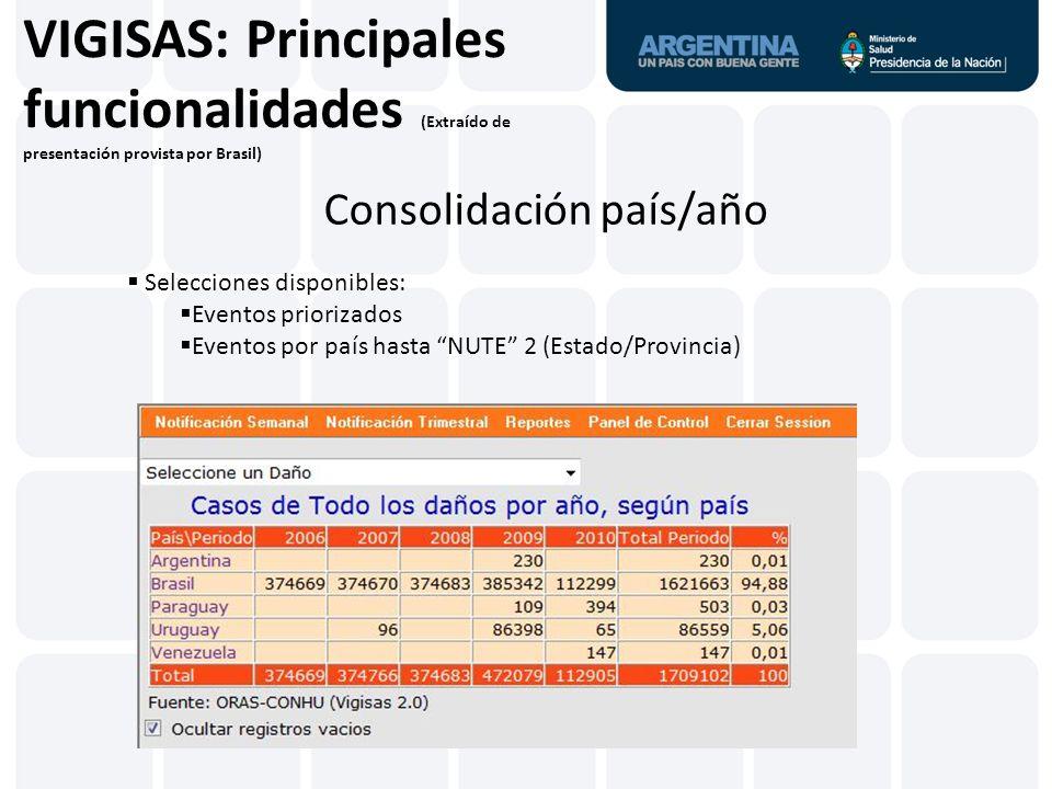 VIGISAS: Principales funcionalidades (Extraído de presentación provista por Brasil) Consolidación país/año Selecciones disponibles: Eventos priorizado
