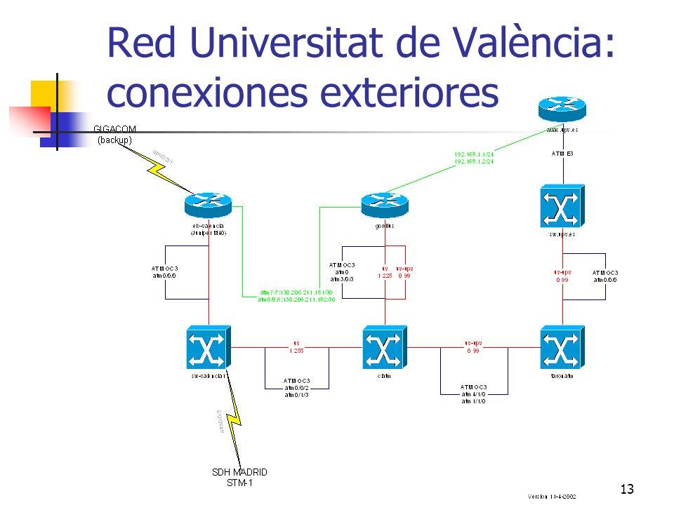 13 Red Universitat de València: conexiones exteriores