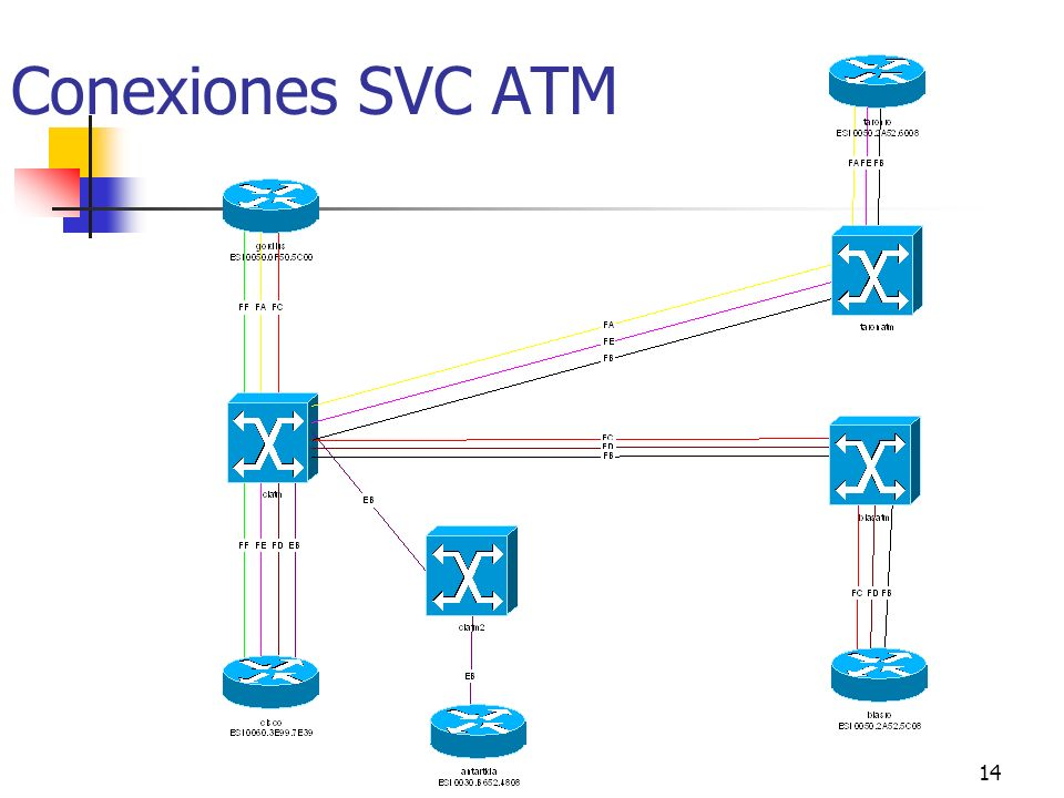 14 Conexiones SVC ATM