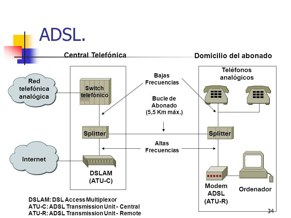 34 ADSL. Switch telefónico Red telefónica analógica Internet DSLAM (ATU-C) Splitter Teléfonos analógicos Modem ADSL (ATU-R) Bucle de Abonado (5,5 Km m