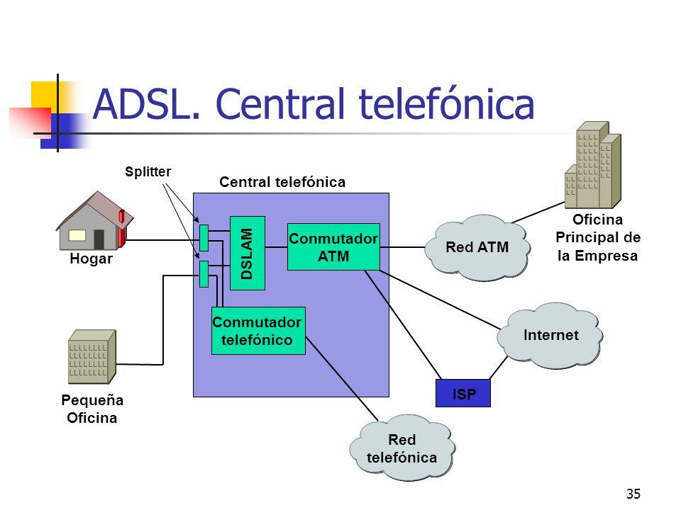 35 ADSL. Central telefónica Red ATM Internet Red telefónica DSLAM Conmutador ATM Conmutador telefónico Central telefónica ISP Oficina Principal de la