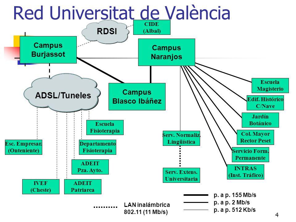 4 Red Universitat de València Campus Burjassot Campus Blasco Ibáñez IVEF (Cheste) ADEIT Pza. Ayto. ADEIT Patriarca CIDE (Albal) Esc. Empresar. (Onteni