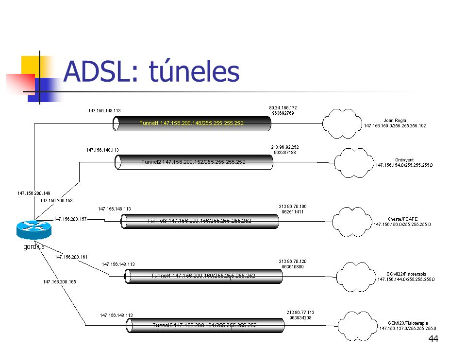 44 ADSL: túneles