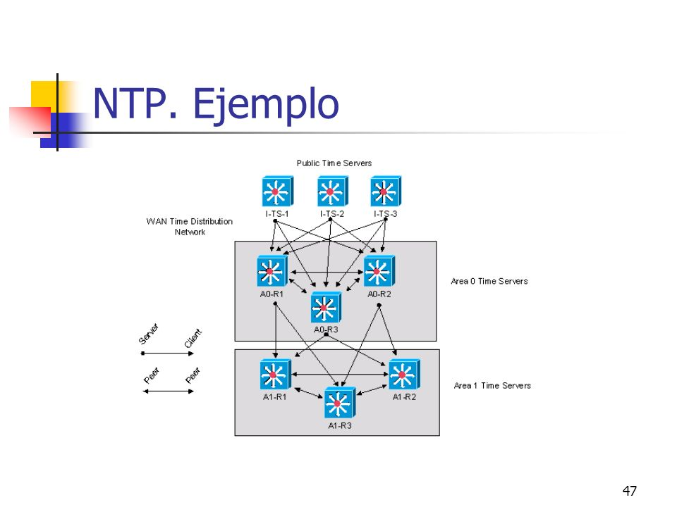 47 NTP. Ejemplo