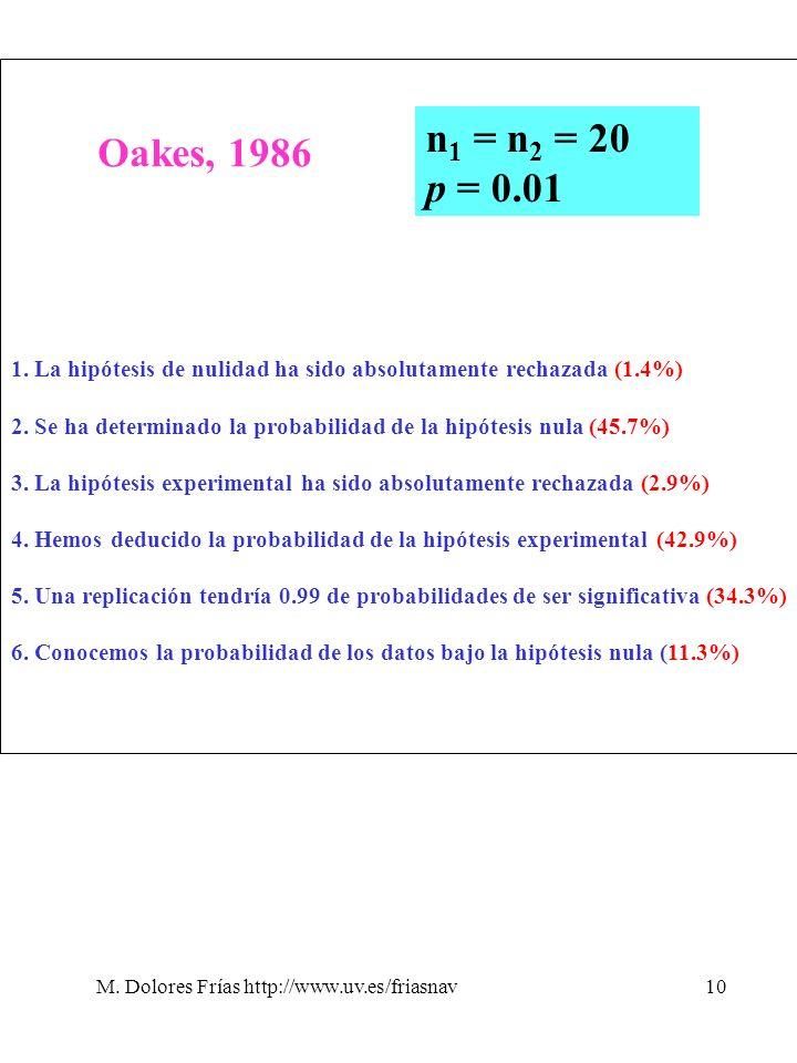 M. Dolores Frías http://www.uv.es/friasnav10 Oakes, 1986 n 1 = n 2 = 20 p = 0.01 1. La hipótesis de nulidad ha sido absolutamente rechazada (1.4%) 2.
