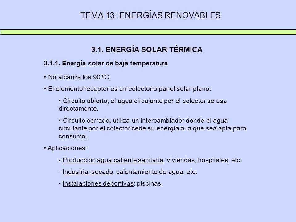 TEMA 13: ENERGÍAS RENOVABLES 3.1. ENERGÍA SOLAR TÉRMICA 3.1.1. Energía solar de baja temperatura No alcanza los 90 ºC. El elemento receptor es un cole